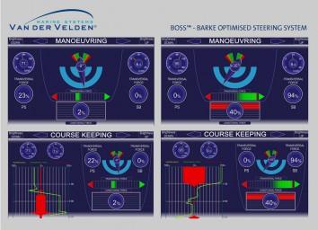 Het BOSS-systeem zorgt voor directe terugkoppeling aan de roerganger van de krachten die worden uitgeoefend op het roersysteem.