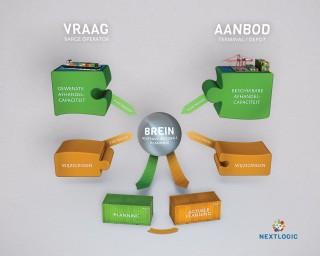 Nextlogic-Brein